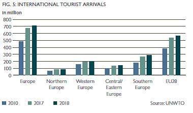 Arrivé des touristes en Europe