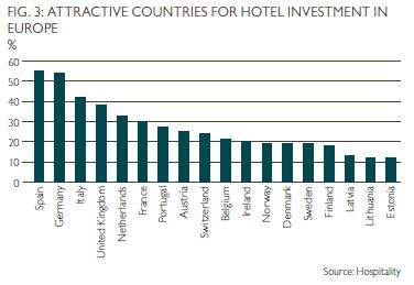 Attractivité des pays pour l'investissement hôtelier en Europe