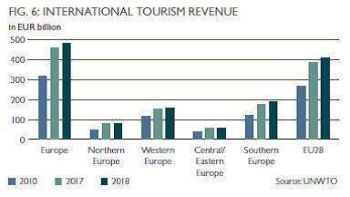 Revenus du tourisme en Europe