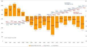 Bilan des exportations